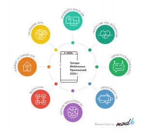 Тренды мобильных приложений 2020 года